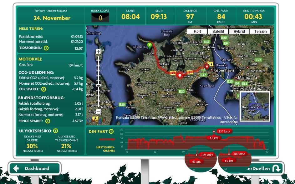 penderduellen.dashboard-route.2009.11.24-9.04-DinFart